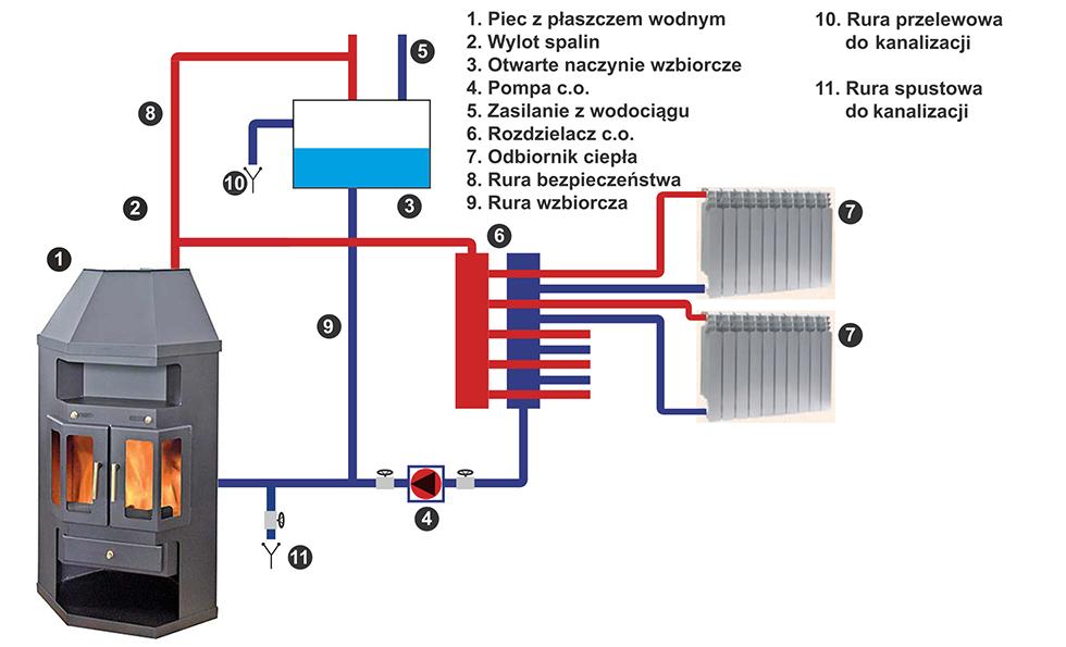 Как выбрать твердотопливный котел с водяным контуром: топ-10 моделей с описанием преимуществ и недостатков