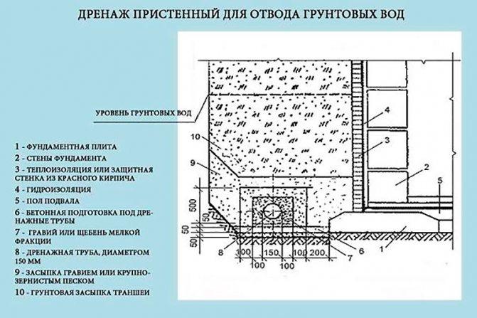 Дренаж фундамента - основные виды и технологии монтажа.