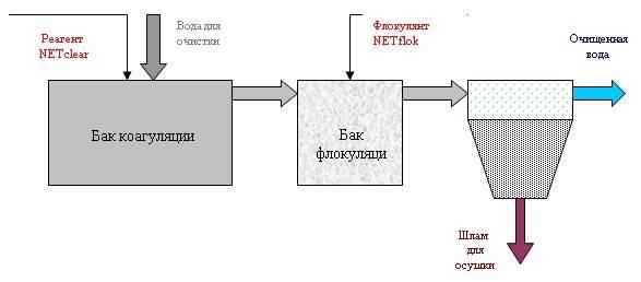 Коагулянты для очистки воды: назначение, область применения, виды и принцип действия