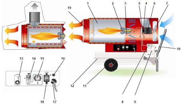 Разнообразие тепловых пушек и алгоритмы их изготовления своими руками