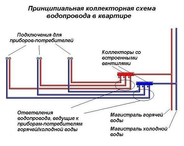Замена труб водоснабжения в квартире: инструкция по ремонту