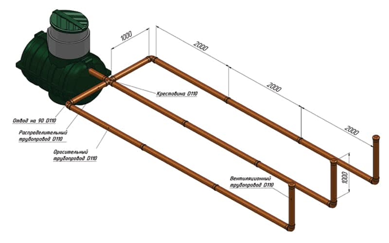 Расчет и устройство поля фильтрации для септика + разбор возможных причин засорения