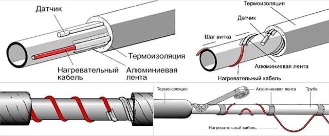 Как выбрать и подключить греющий кабель снаружи и внутри водопроводной трубы