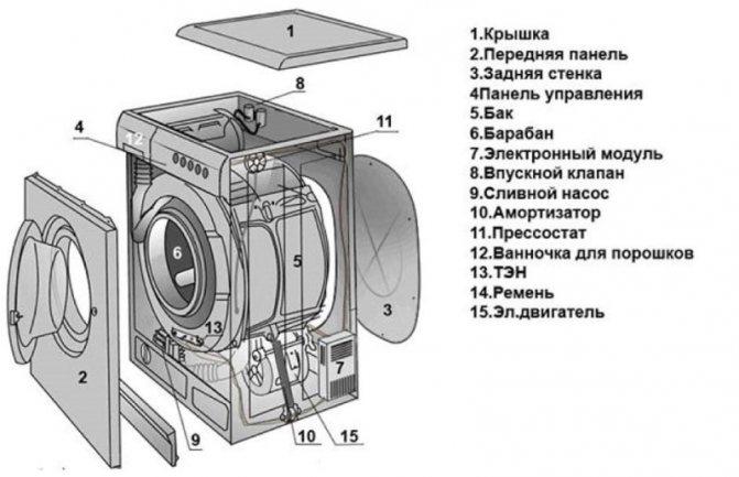 Функция пара в стиральной машине: нужна ли она, преимущества и недостатки