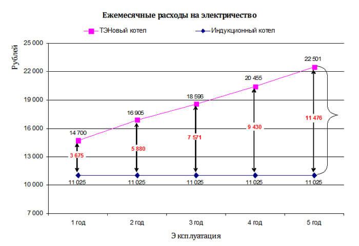 Сколько потребляет электроэнергии электрический котел — расход