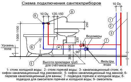 Как самостоятельно подключить душевую кабину к водопроводу и канализации?