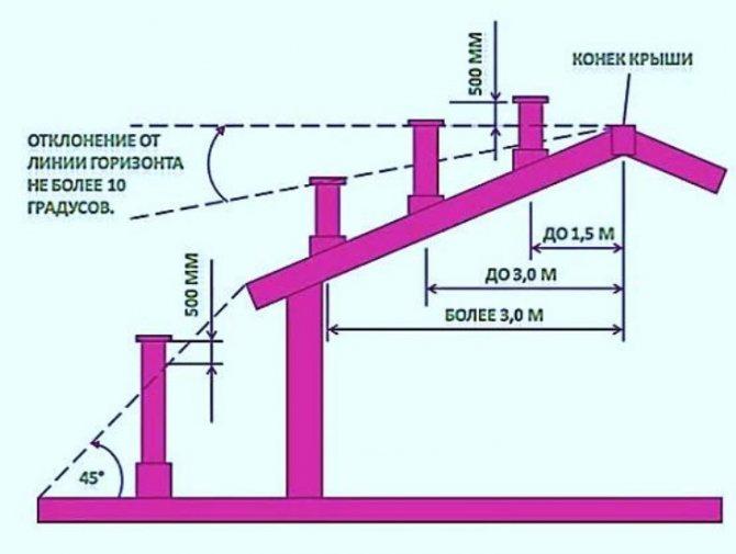 Разновидности и технические особенности дымовых труб для котельной