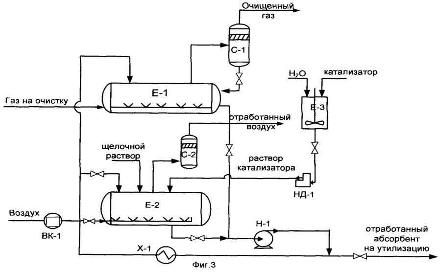 Очистка отработанных аминовых растворов от продуктов деградации (стр. 10 )