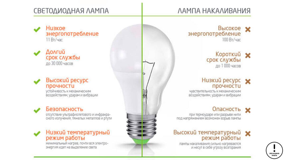 Топ 25 рейтинг светодиодных ламп для дома (2020)