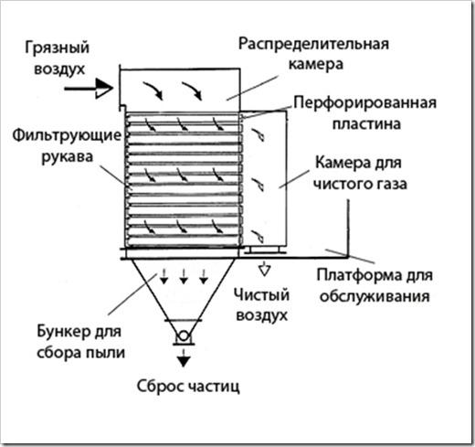 Каталог рукавных фильтров для газоочистки