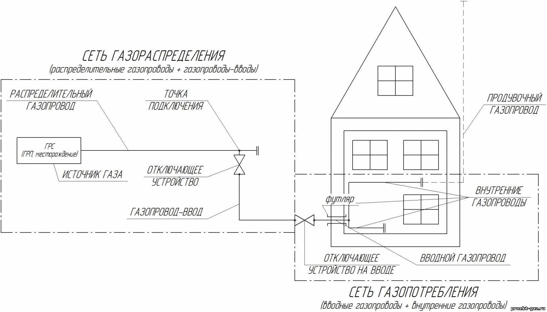 Выгодно ли купить недостроенный дом, дачу, коттедж? каковы риски покупки недостроя? на сайте недвио