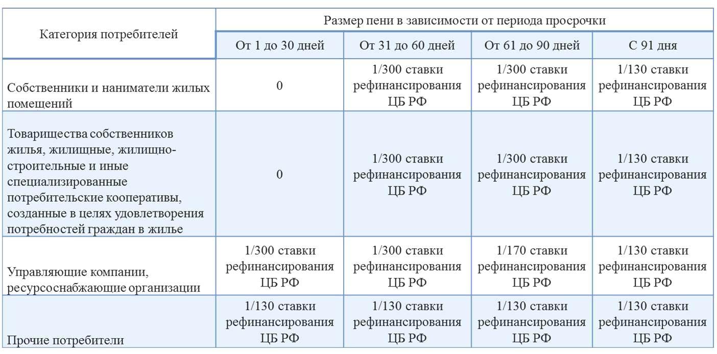Штрафы за газ в частном доме и квартире: за какие нарушения начисляют штрафы + размеры взысканий - юридическая помощь