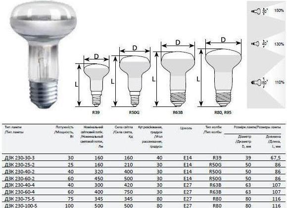 Какие светодиодные лампы лучше выбрать: виды, характеристики, выбор + лучшие модели