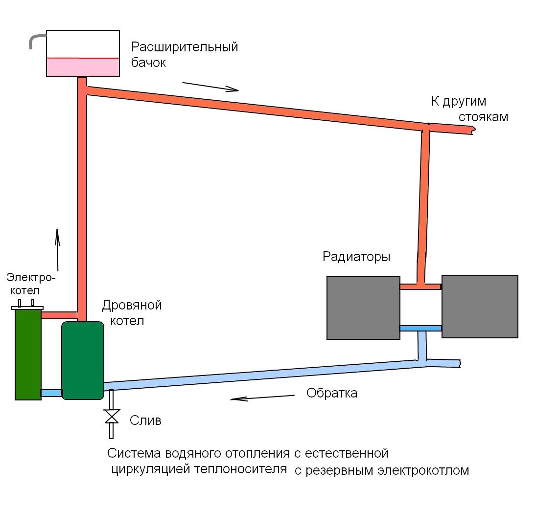 Двухтрубная система отопления частного дома: устройство