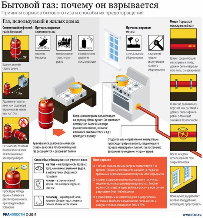 Как отключить газовую плиту на время ремонта: можно ли сделать это самостоятельно + порядок действий