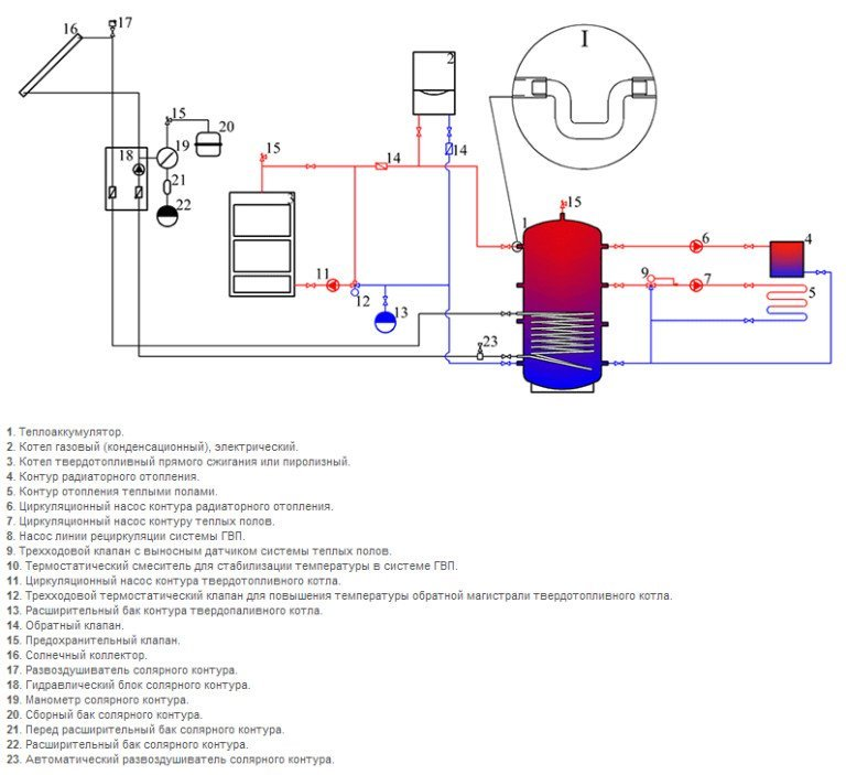 Собираем теплоаккумулятор для котлов отопления своими руками