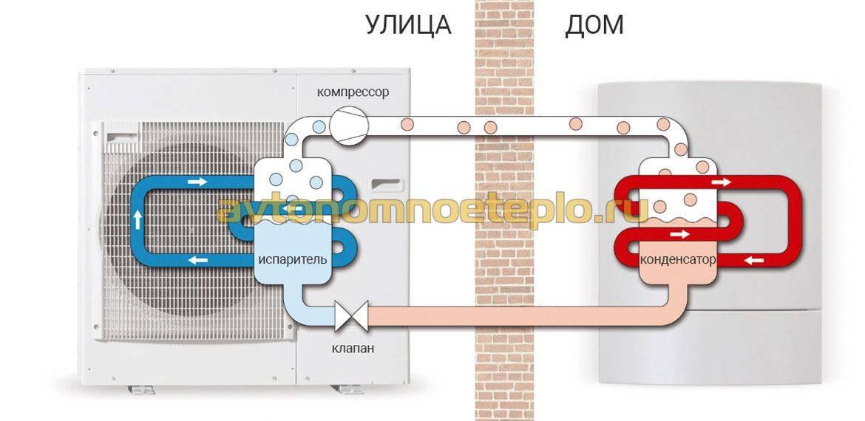 Как сделать тепловой насос воздух-вода: схемы устройства и самостоятельная сборка