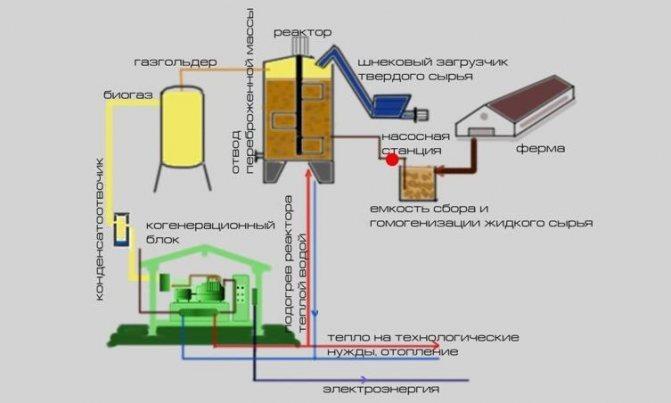 Получаем биогаз своими руками