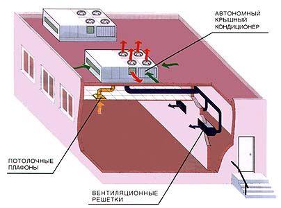 Кассетная сплит-система: особенности конструкции, плюсы и минусы техники + нюансы монтажа