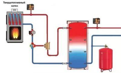 Почему вода кипит в котле отопления