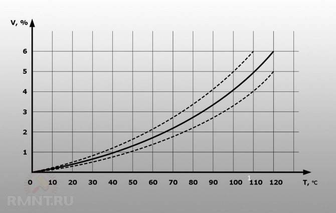 Потери и перепад давления в системе отопления - решаем проблему
