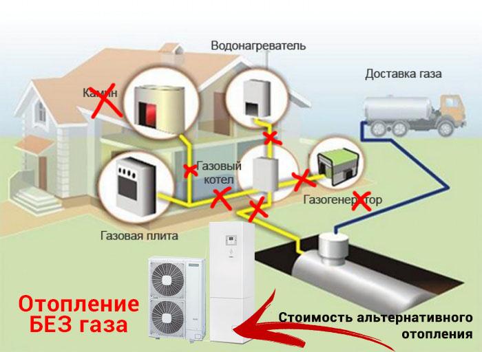 Как устроить отопление частного дома без газа: организация системы в