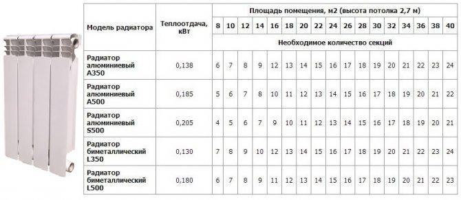 Расчет количества секций радиаторов отопления по площади помещения для частного дома