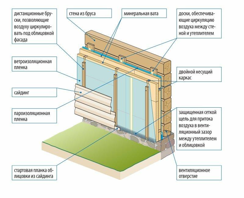Как утеплить деревянный дом снаружи - выбор материала: пеноплекс, пенопласт, минвата