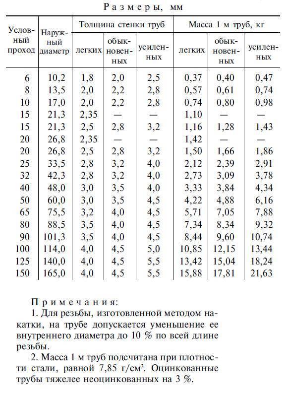 Вес профильной трубы: сколько весит отрезок 1 м, формула расчета