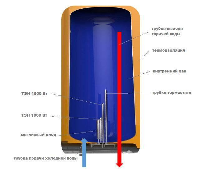 Как работает проточный электрический водонагреватель: устройство и принцип работы