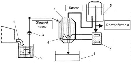 Биогазовая установка своими руками: принцип работы, схемы и расчет