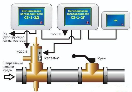 Требования к запорной арматуре устанавливаемой на газопроводе