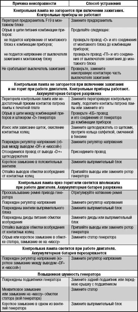 Ремонт бойлера своими руками: возможные неисправности и инструкции по их устранению