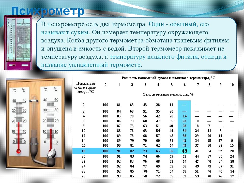 5 способов определить влажность воздуха в квартире + нормы