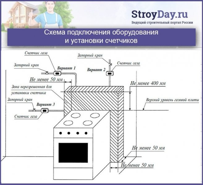 Как подключить комбинированную газовую плиту к электричеству