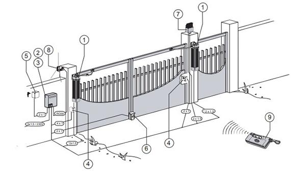 Распашные ворота с электроприводом: автоматические ворота с дистанционным открытием, открывание забора автоматикой
