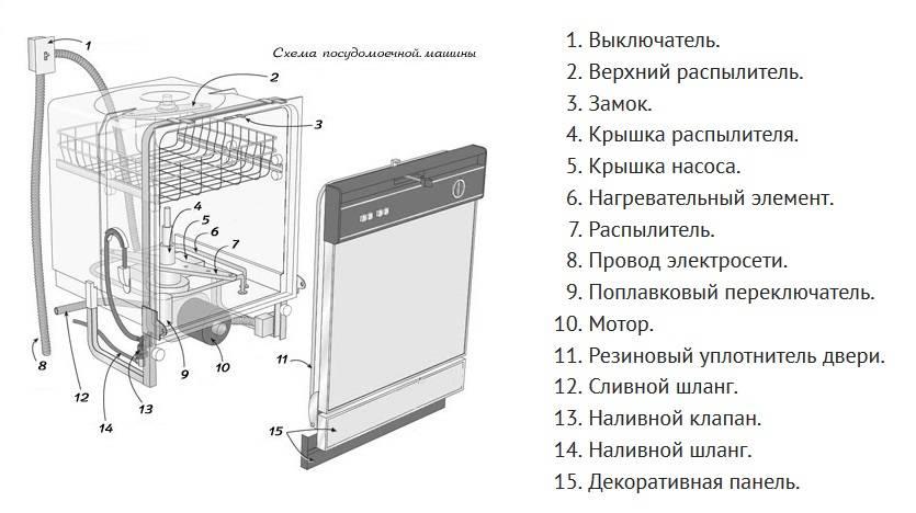 Как устроена и как работает посудомоечная машина, принцип работы посудомойки