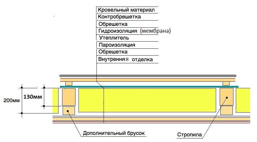 Как утеплить потолок в доме: разновидности материалов, их особенности, технология установки