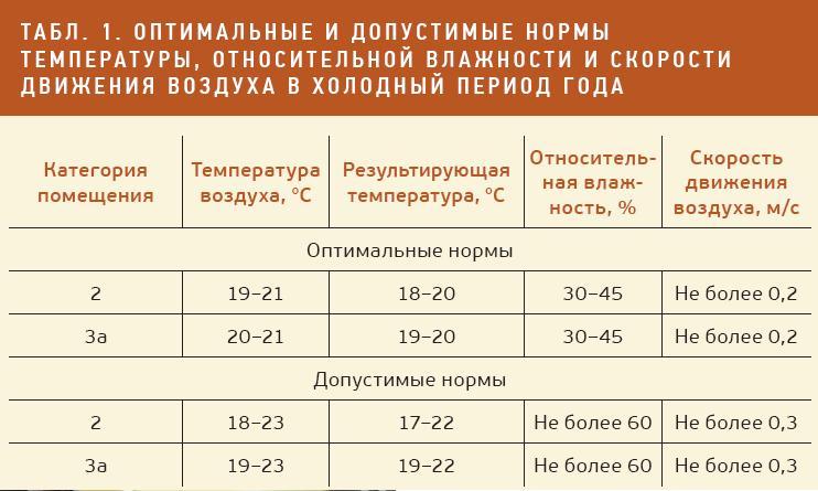 Санпин 2.1.6.1032-01 «гигиенические требования к обеспечению качества атмосферного воздуха населенных мест»