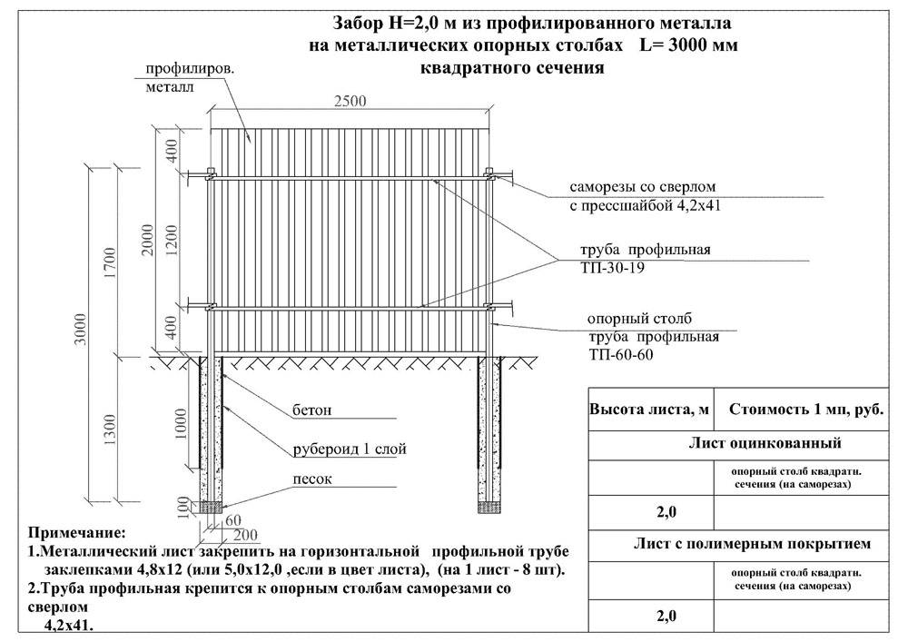 Забор из профлиста своими руками: пошаговый инструктаж по возведению забора