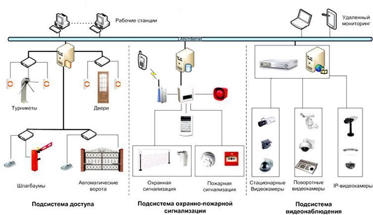 Установка охранно-пожарной сигнализации для дома: особенности монтажа