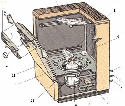 Устройство типовой посудомоечной машины: принцип работы и назначение основных узлов ПММ