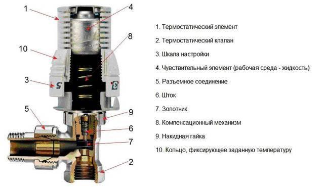 Кран маевского: конструкция, принцип работы, схемы установки - точка j