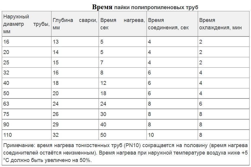 Температура пайки полипропиленовых труб: таблица