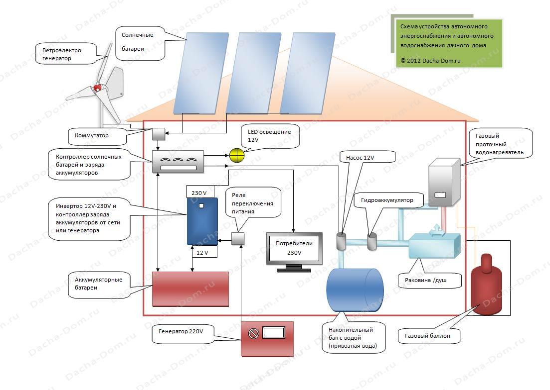 Автономное электроснабжение — доступная миниэлектростанция для частного дома