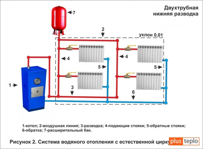 Закрытая система отопления частного дома, монтаж своими руками, как переделать из открытой схемы