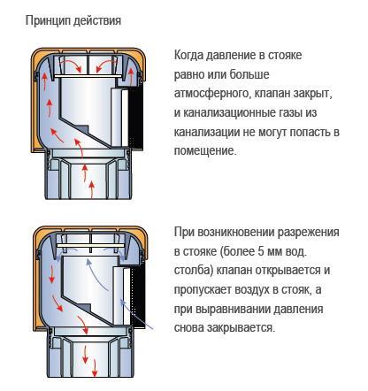Фановая труба и клапан для канализации, что это: техническое описание и правила монтажа, полезные советы