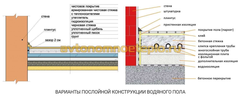 Проект теплого пола: выбор и рассчет количества материалов, схемы укладки