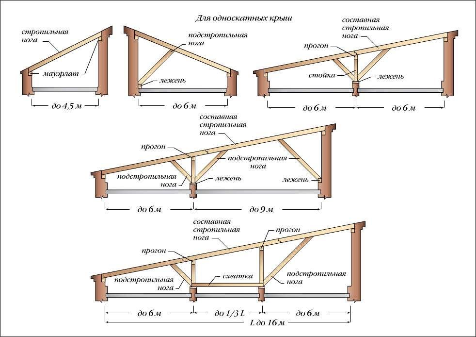 Односкатная крыша - расчеты, монтаж и оформление своими руками