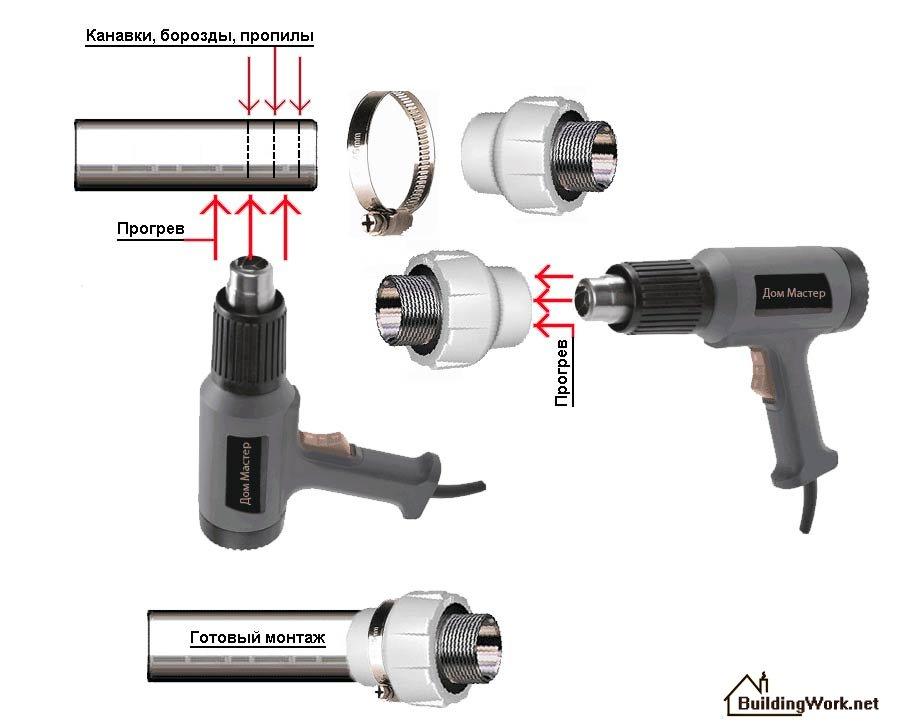 Резьборез для труб: резьбонарезной инструмент для труб, ручной набор для нарезания трубной резьбы, аппарат для нарезки